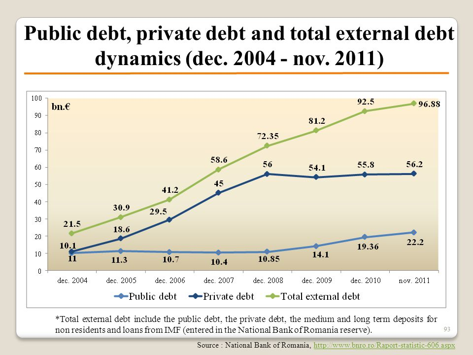 93 Public debt, private debt and total external debt dynamics (dec. 2004 - nov. 2011) *Total external debt include the public debt, the private debt,