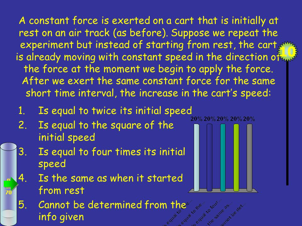 A constant force is exerted on a cart that is initially at rest on an air track (as before).