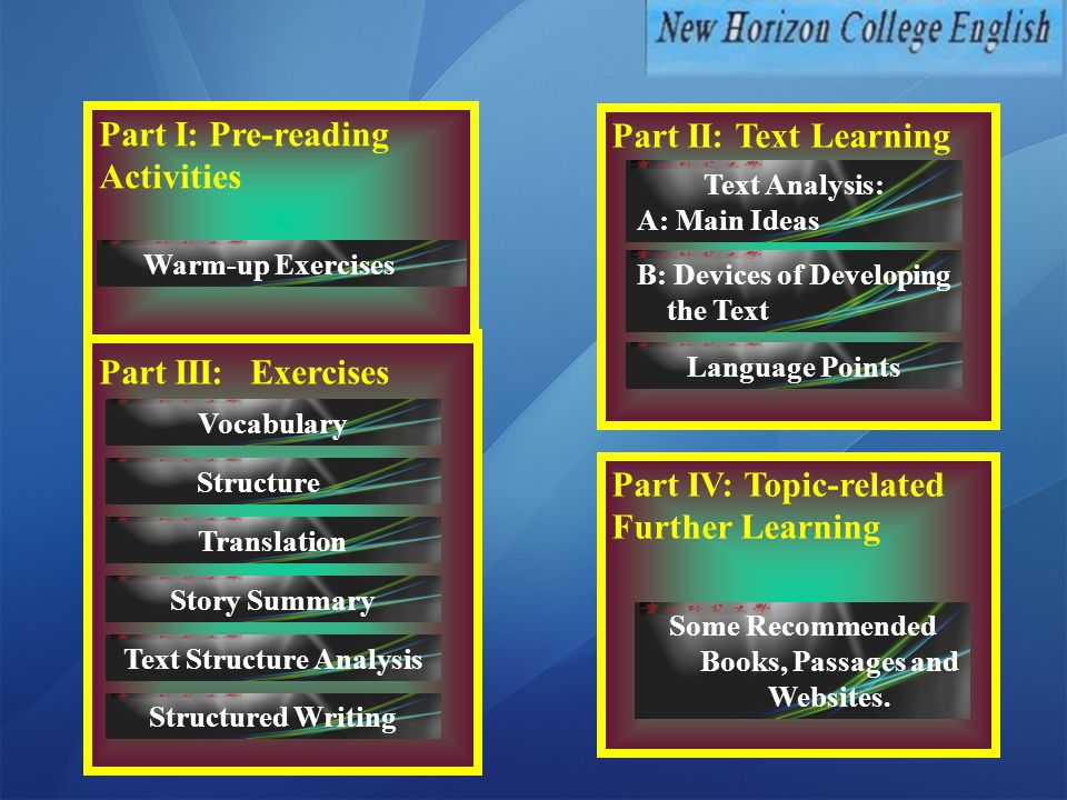 Part III: Exercises Part I: Pre-reading Activities Vocabulary Part II: Text Learning Text Analysis: A: Main Ideas Language Points B: Devices of Developing the Text Structure Translation Story Summary Text Structure Analysis Structured Writing Warm-up Exercises Part IV: Topic-related Further Learning Some Recommended Books, Passages and Websites.