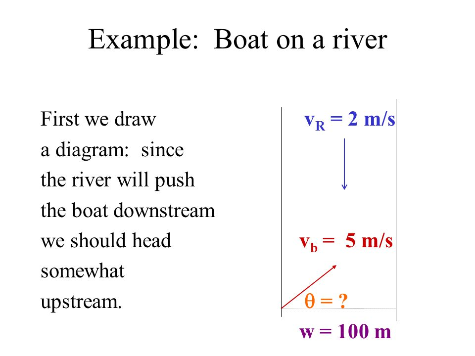 Example: Boat on a river First we draw v R = 2 m/s a diagram: since the river will push the boat downstream we should head v b = 5 m/s somewhat upstream.