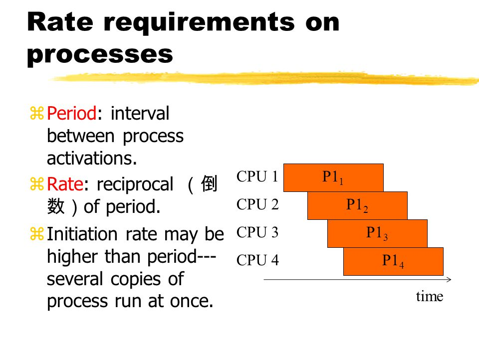 Rate requirements on processes zPeriod: interval between process activations.