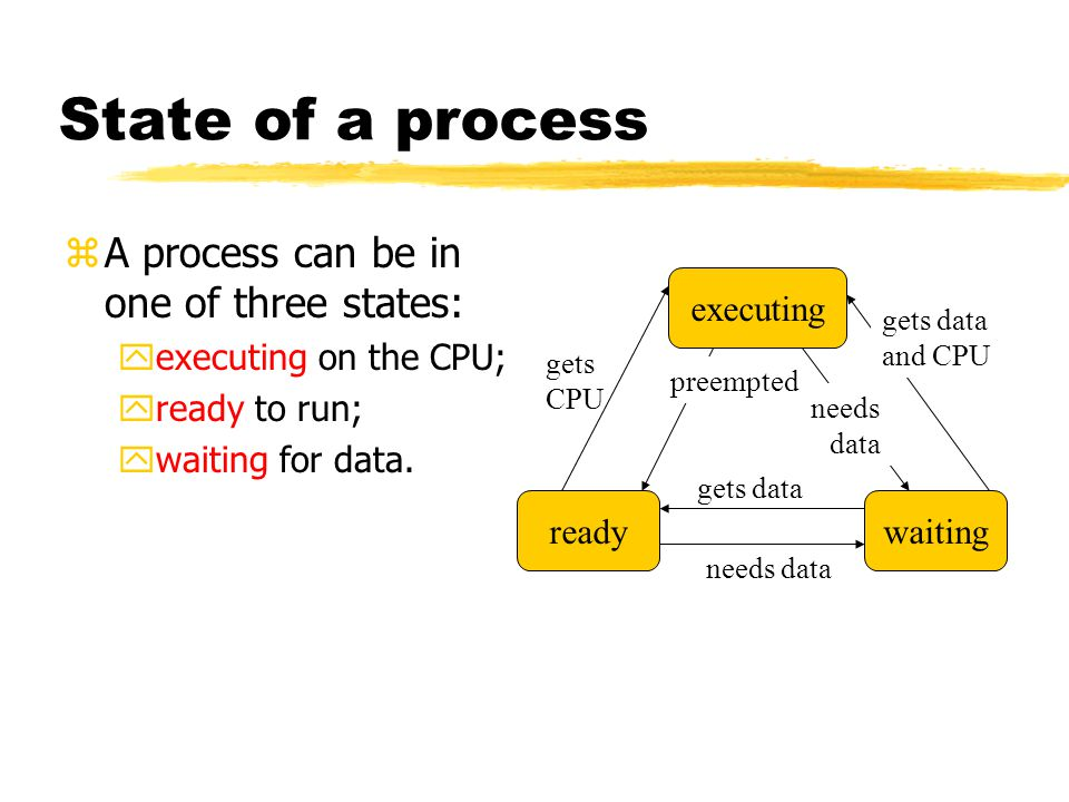 State of a process zA process can be in one of three states: yexecuting on the CPU; yready to run; ywaiting for data.