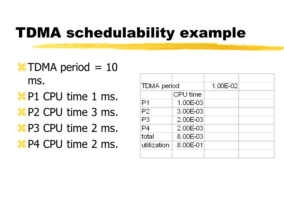 TDMA schedulability example zTDMA period = 10 ms. zP1 CPU time 1 ms.