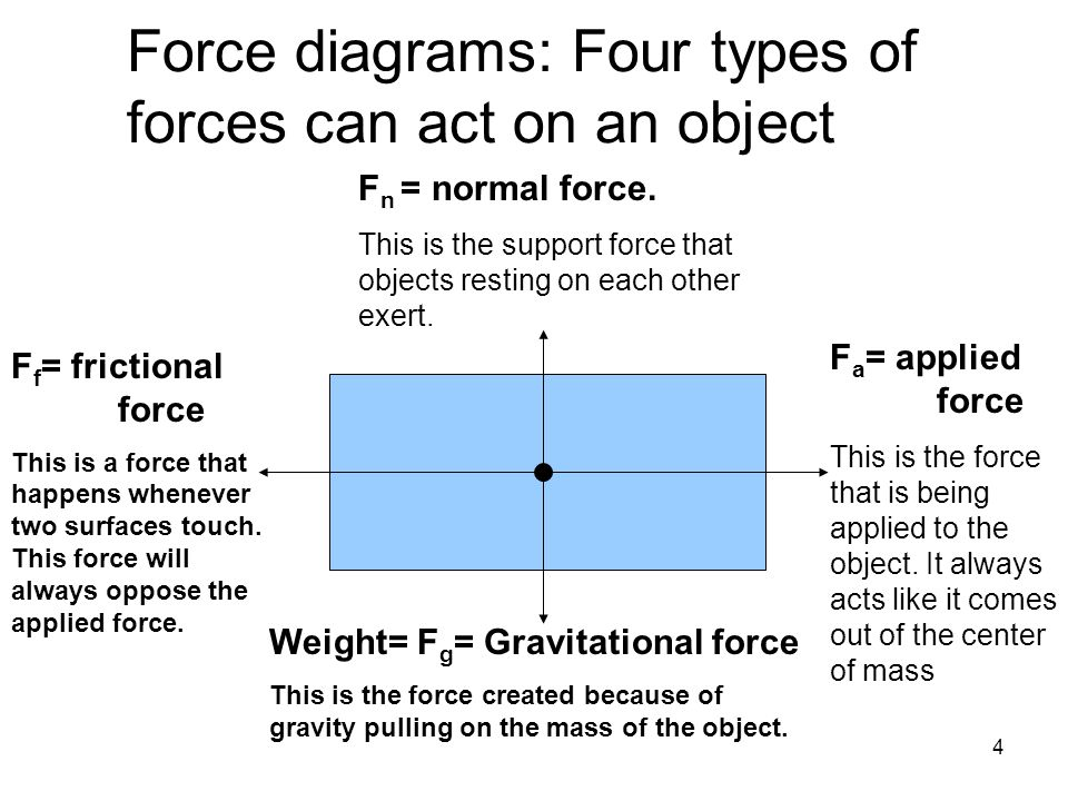 4 Force diagrams: Four types of forces can act on an object F n = normal force. This is the support force that objects resting on each other exert. F