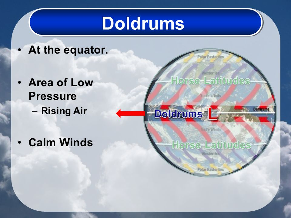 Doldrums At the equator. Area of Low Pressure –Rising Air Calm Winds