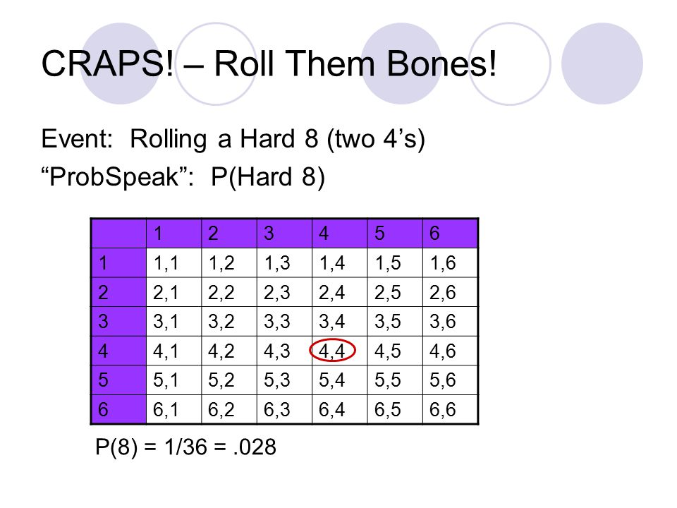 CRAPS. – Roll Them Bones.