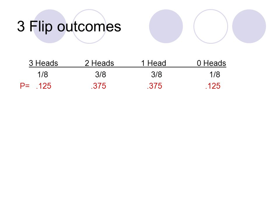 3 Flip outcomes 3 Heads2 Heads1 Head0 Heads 1/8 3/8 3/8 1/8 P=.125.375.375.125