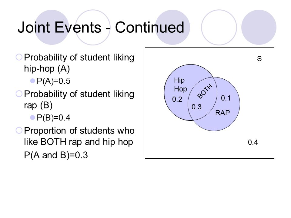 Joint Events - Continued  Probability of student liking hip-hop (A) P(A)=0.5  Probability of student liking rap (B) P(B)=0.4  Proportion of students who like BOTH rap and hip hop P(A and B)=0.3 S Hip Hop RAP BOTH 0.3 0.2 0.1 0.4