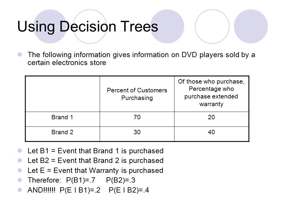 Using Decision Trees The following information gives information on DVD players sold by a certain electronics store Let B1 = Event that Brand 1 is purchased Let B2 = Event that Brand 2 is purchased Let E = Event that Warranty is purchased Therefore: P(B1)=.7 P(B2)=.3 AND!!!!!.