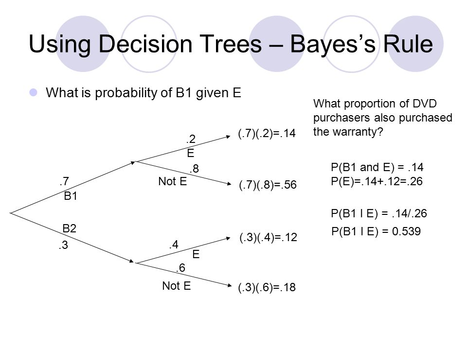 Using Decision Trees – Bayes's Rule What is probability of B1 given E B1 B2 E Not E E.7.2.3.4.8.6 (.7)(.2)=.14 (.7)(.8)=.56 (.3)(.4)=.12 (.3)(.6)=.18 What proportion of DVD purchasers also purchased the warranty.