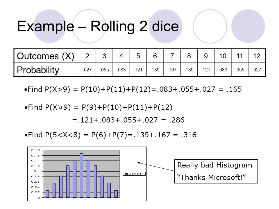 Example – Rolling 2 dice Outcomes (X) 23456789101112 Probability.027.055.083.121.139.167.139.121.083.055.027 Find P(X>9) = P(10)+P(11)+P(12)=.083+.055+.027 =.165 Find P(X  9) = P(9)+P(10)+P(11)+P(12) =.121+.083+.055+.027 =.286 Find P(5<X<8) = P(6)+P(7)=.139+.167 =.316 Really bad Histogram Thanks Microsoft!