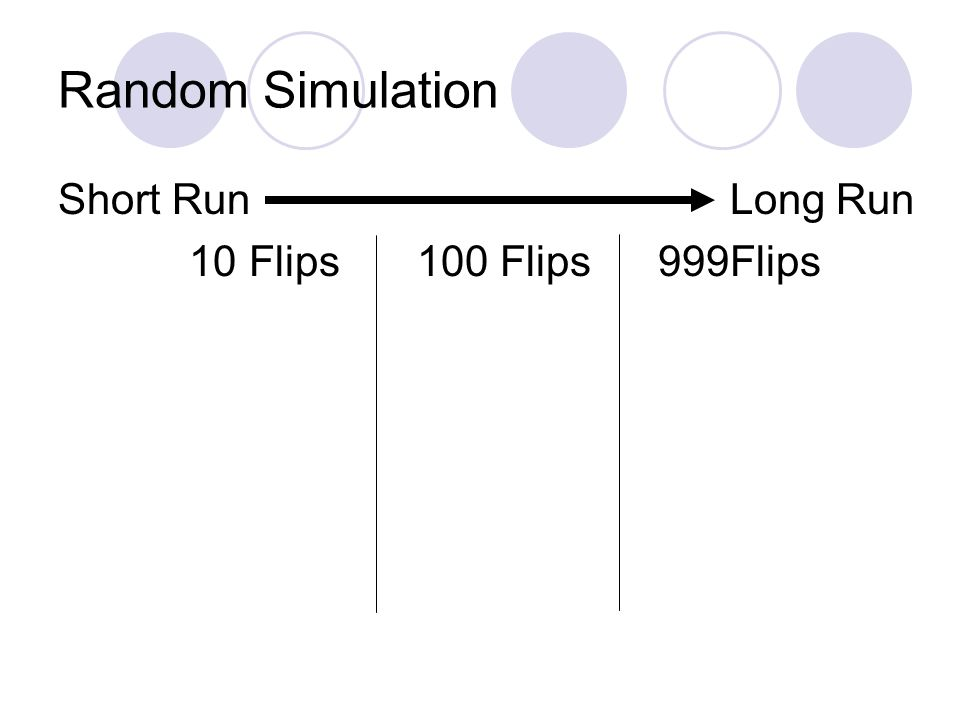 Random Simulation Short Run Long Run 10 Flips 100 Flips 999Flips