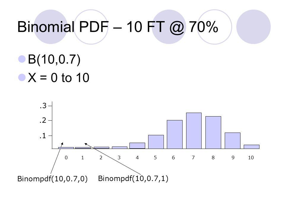 Binomial PDF – 10 FT @ 70% B(10,0.7) X = 0 to 10 0 1 2 3 4 5 6 7 8 9 10 Binompdf(10,0.7,0) Binompdf(10,0.7,1).3.2.1