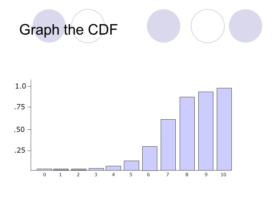 Graph the CDF 0 1 2 3 4 5 6 7 8 9 10.25 1.0.75.50
