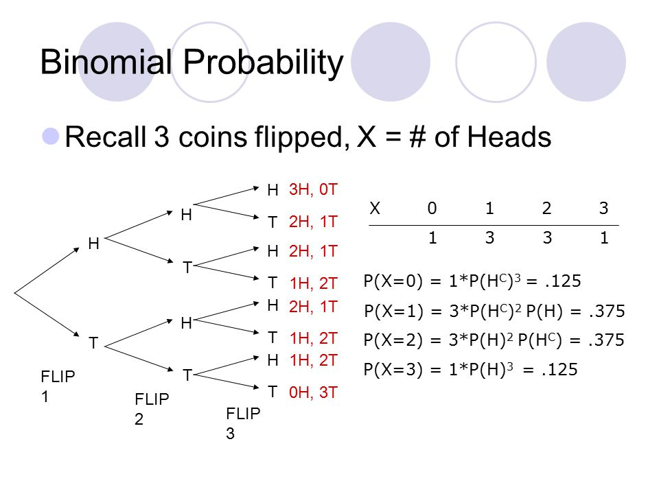 Binomial Probability Recall 3 coins flipped, X = # of Heads H T H T H T H T H T H T H T FLIP 1 FLIP 3 FLIP 2 3H, 0T 2H, 1T 1H, 2T 2H, 1T 1H, 2T 0H, 3T