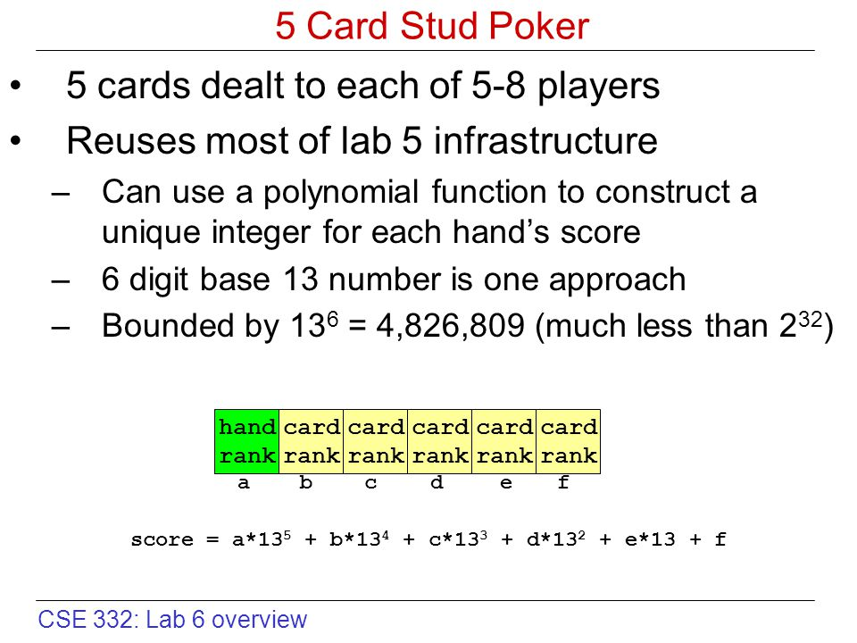 CSE 332: Lab 6 overview 5 Card Stud Poker 5 cards dealt to each of 5-8 players Reuses most of lab 5 infrastructure –Can use a polynomial function to construct a unique integer for each hand's score –6 digit base 13 number is one approach –Bounded by 13 6 = 4,826,809 (much less than 2 32 ) hand rank card rank card rank card rank card rank card rank score = a*13 5 + b*13 4 + c*13 3 + d*13 2 + e*13 + f abcdef