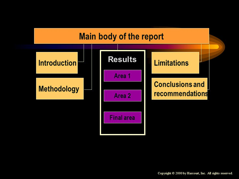 Copyright © 2000 by Harcourt, Inc. All rights reserved. Main body of the report Introduction Methodology Area 1 Area 2 Final area Results Limitations