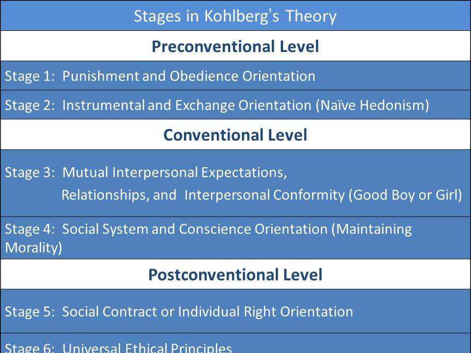 Stages in Kohlberg's Theory Preconventional Level Stage 1: Punishment and Obedience Orientation Stage 2: Instrumental and Exchange Orientation (Naïve