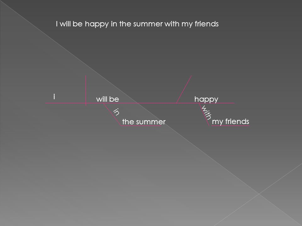 I will be happy in the summer with my friends i will behappy the summer in my friends with