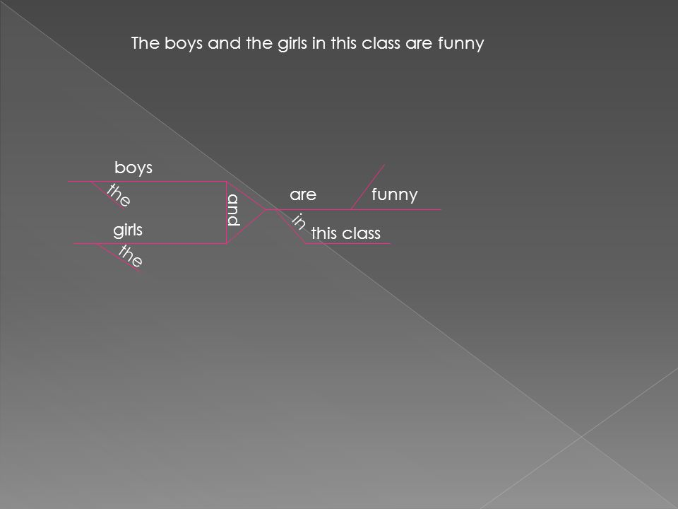 The boys and the girls in this class are funny boys girls the and arefunny in this class