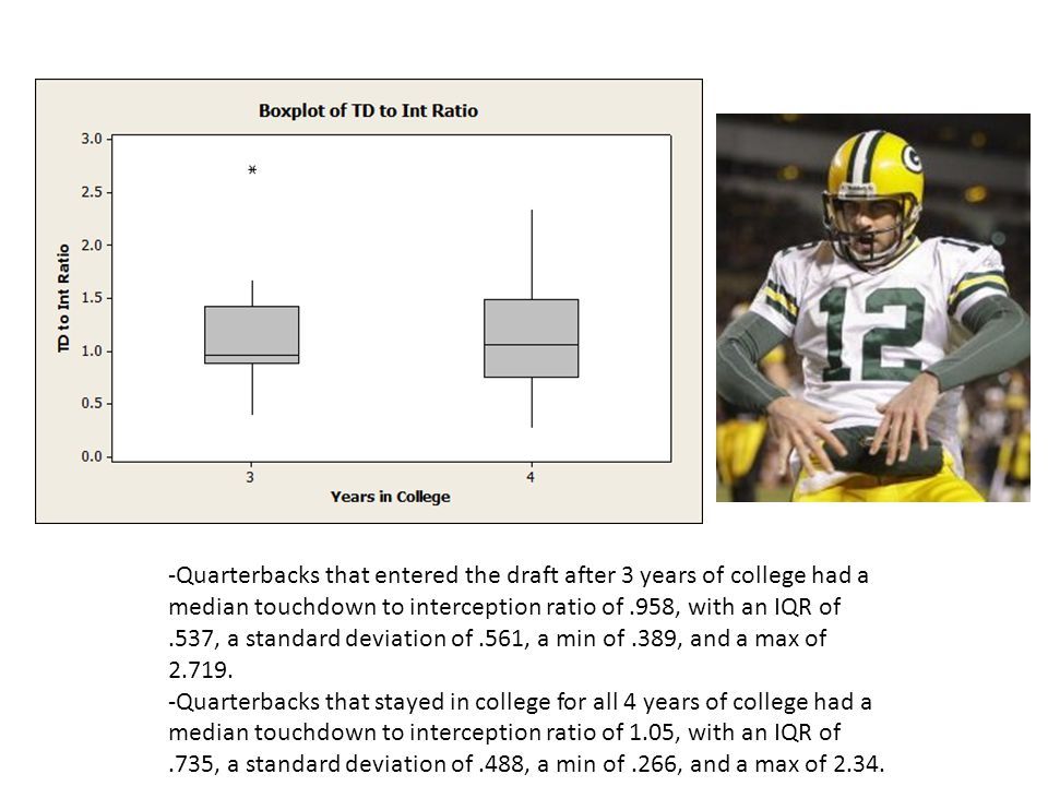 -Quarterbacks that entered the draft after 3 years of college had a median touchdown to interception ratio of.958, with an IQR of.537, a standard deviation of.561, a min of.389, and a max of 2.719.