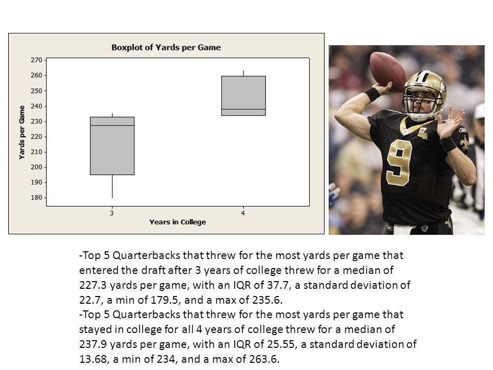 -The Top 5 Quarterbacks that have the highest TD to Int Ratio and entered the draft after 3 years of college had a median touchdown to interception ratio of 1.603., with an IQR of.906, a standard deviation of.590, a min of 1.218, and a max of 2.719.