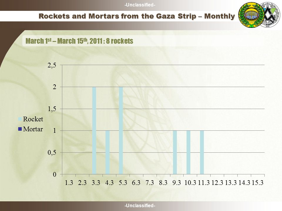 -Unclassified- Rockets and Mortars from the Gaza Strip – Monthly March 1 st – March 15 th, 2011 : 8 rockets