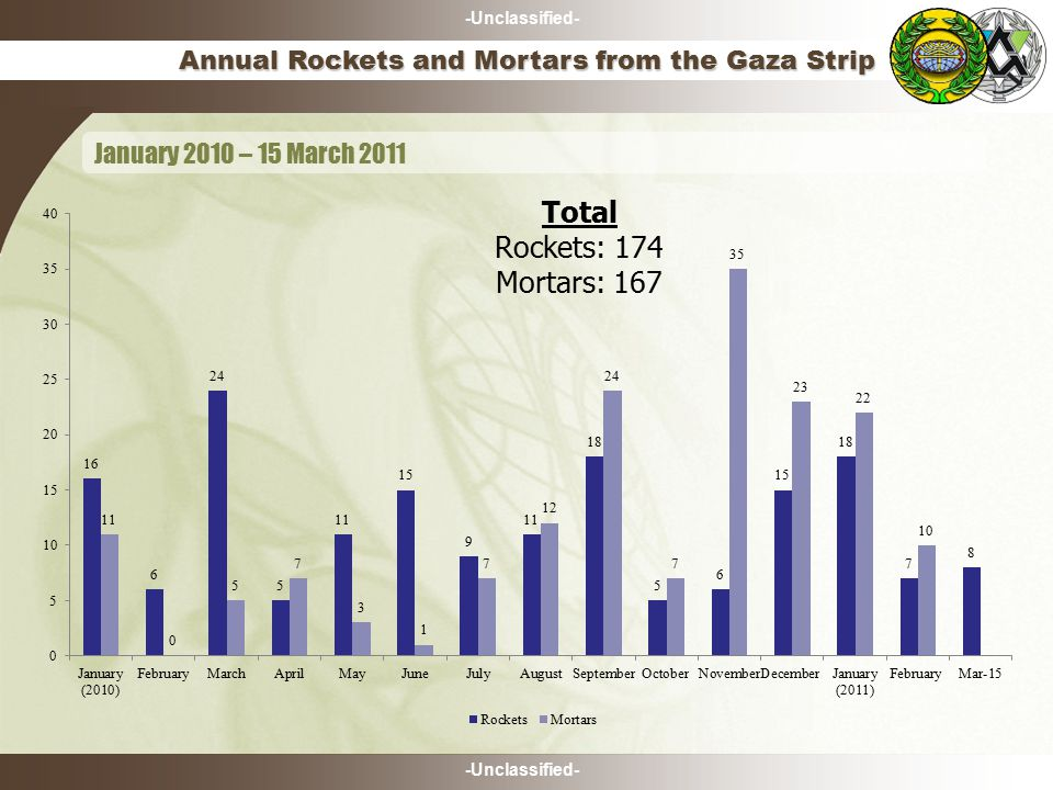 -Unclassified- Annual Rockets and Mortars from the Gaza Strip January 2010 – 15 March 2011 Total Rockets: 174 Mortars: 167