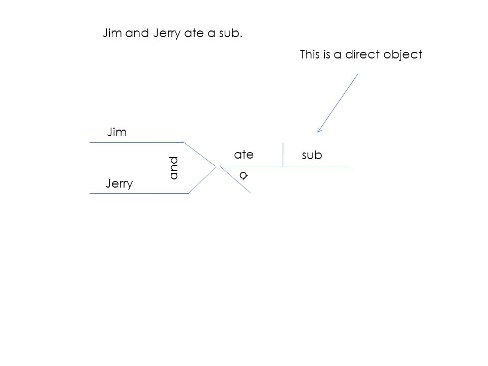 Jim and Jerry ate a sub. Jim Jerry and ate sub a This is a direct object
