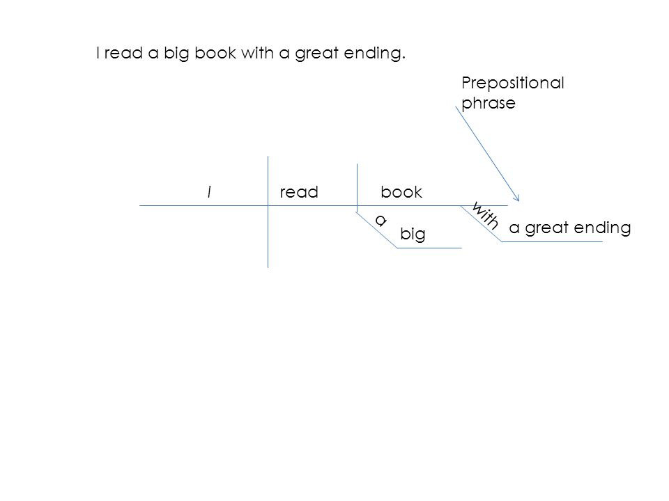 I read a big book with a great ending. Ireadbook a big with a great ending Prepositional phrase
