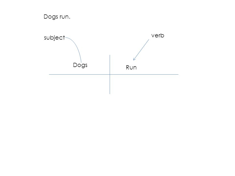 Dogs run. Dogs Run subject verb