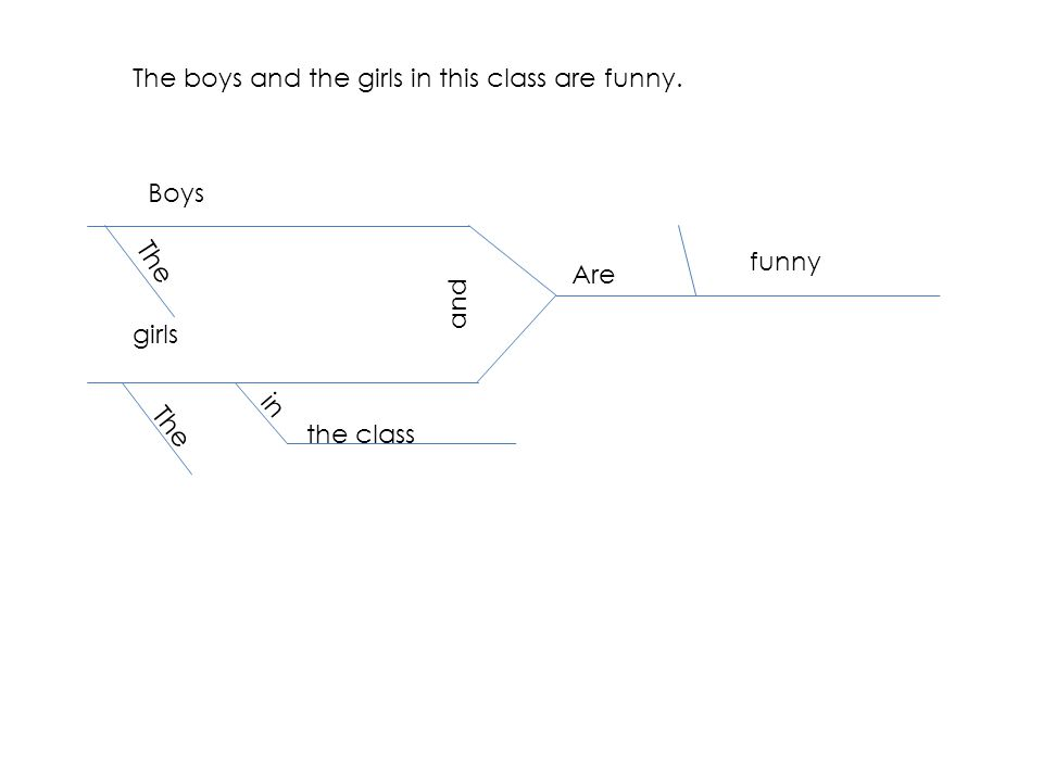 The boys and the girls in this class are funny. Boys girls and Are The funny in the class
