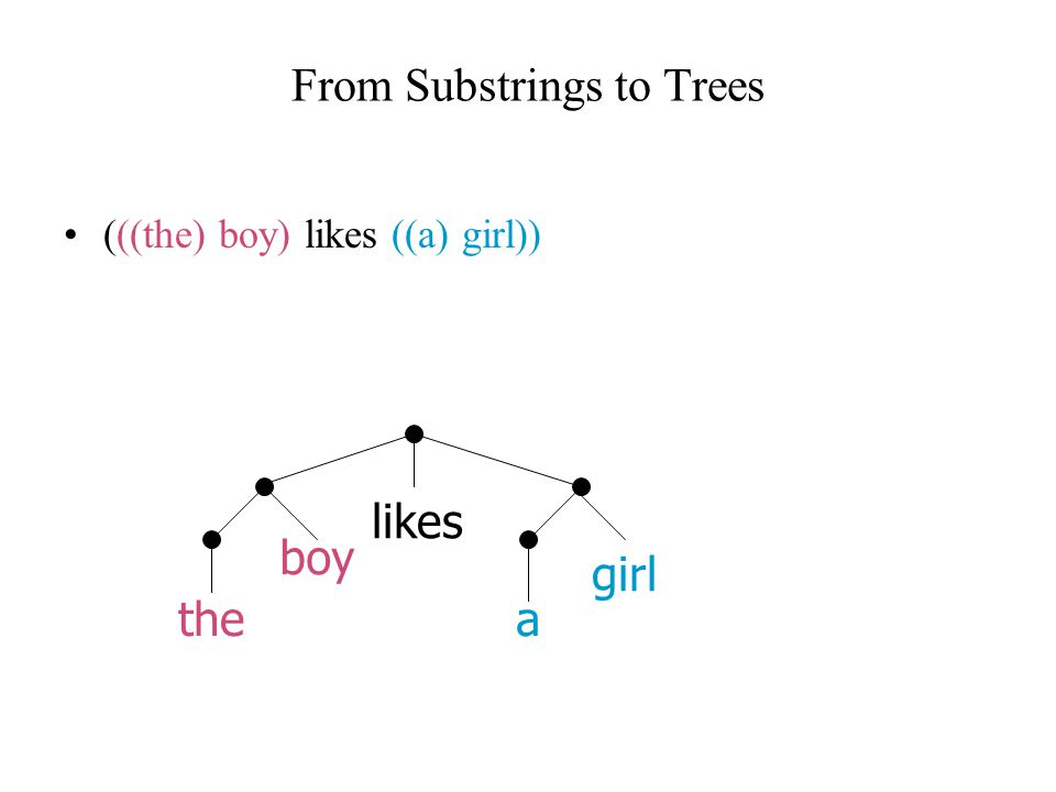 From Substrings to Trees (((the) boy) likes ((a) girl)) boy the likes girl a