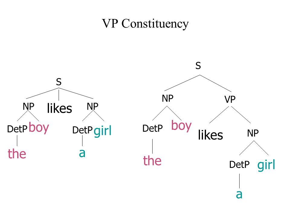 VP Constituency boy the likes girl a DetP NP DetP S boy the likes DetP NP girl a NP DetP S VP