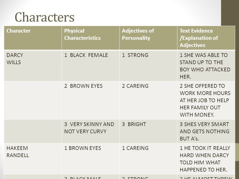 Characters CharacterPhysical Characteristics Adjectives of Personality Text Evidence /Explanation of Adjectives DARCY WILLS 1 BLACK FEMALE1 STRONG1 SH