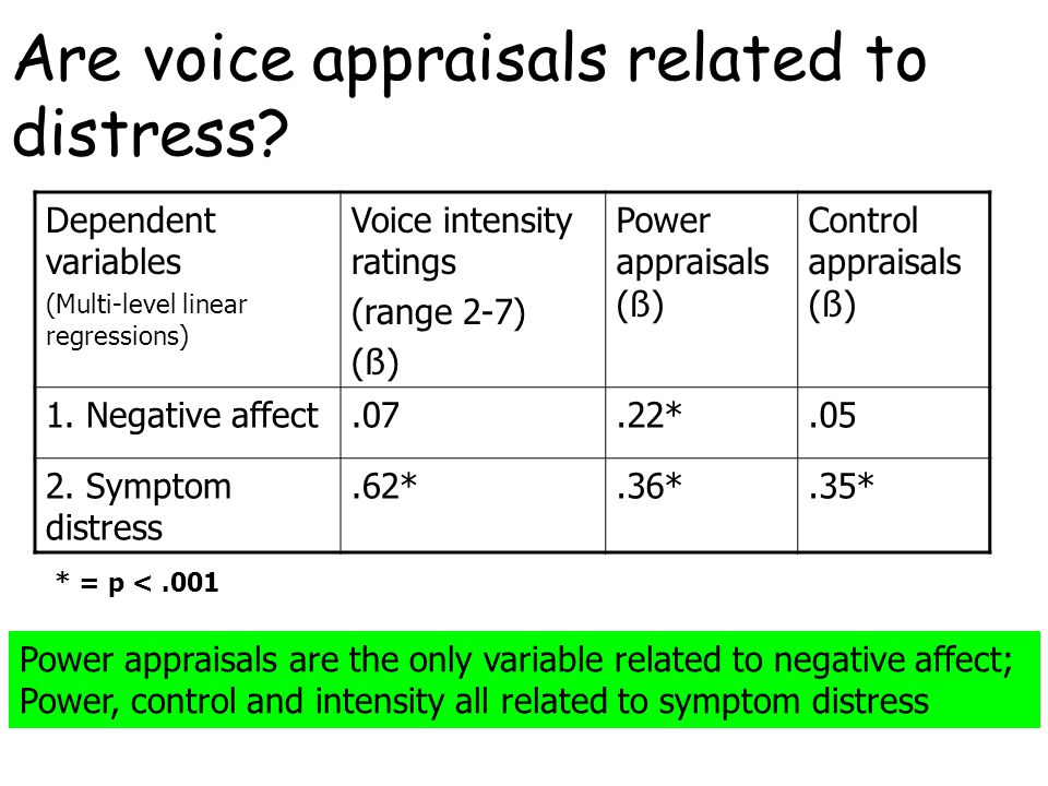 Dependent variables (Multi-level linear regressions) Voice intensity ratings (range 2-7) ( ß ) Power appraisals ( ß ) Control appraisals ( ß ) 1. Nega
