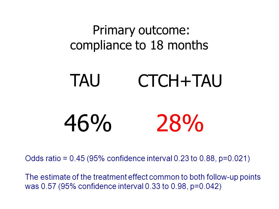 28%46% Primary outcome: compliance to 18 months TAU CTCH+TAU Pre= 100%, both groups Odds ratio = 0.45 (95% confidence interval 0.23 to 0.88, p=0.021)