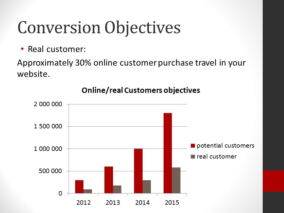 Conversion Objectives Real customer: Approximately 30% online customer purchase travel in your website.