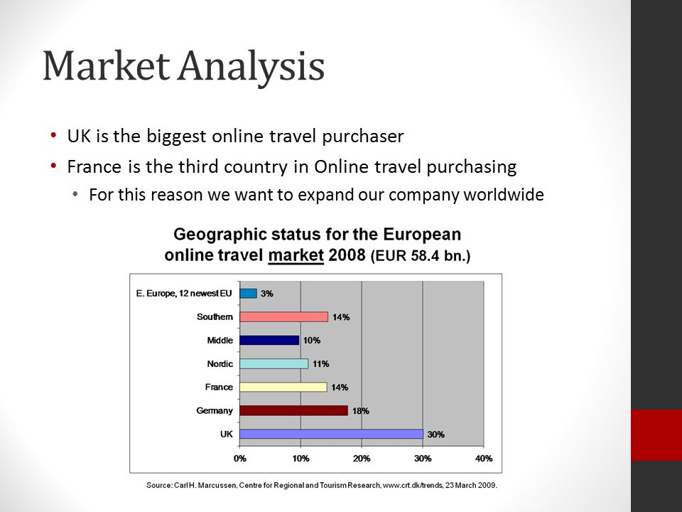 Market Analysis UK is the biggest online travel purchaser France is the third country in Online travel purchasing For this reason we want to expand our company worldwide