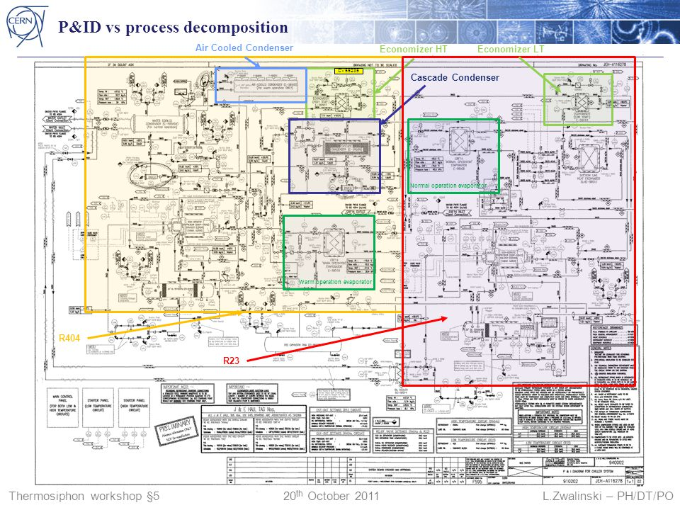 P&ID vs process decomposition Thermosiphon workshop §5 20 th October 2011 L.Zwalinski – PH/DT/PO CV59235 Economizer HT Air Cooled Condenser Cascade Condenser R404 R23 Warm operation evaporator Economizer LT Normal operation evaporator
