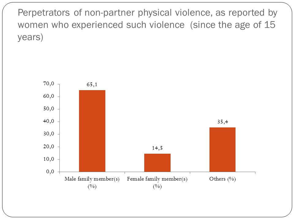 Perpetrators of non-partner physical violence, as reported by women who experienced such violence (since the age of 15 years)