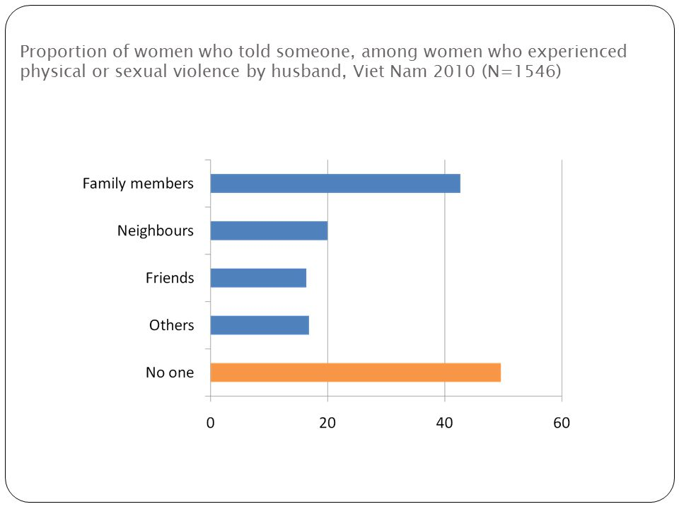 Proportion of women who told someone, among women who experienced physical or sexual violence by husband, Viet Nam 2010 (N=1546)