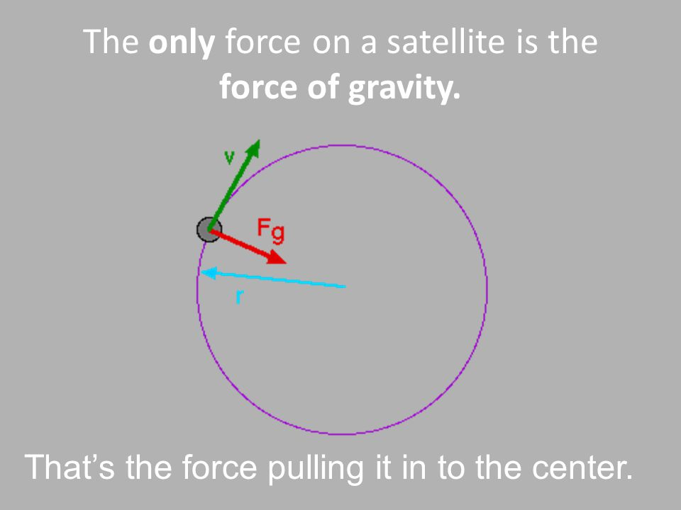 The only force on a satellite is the force of gravity.