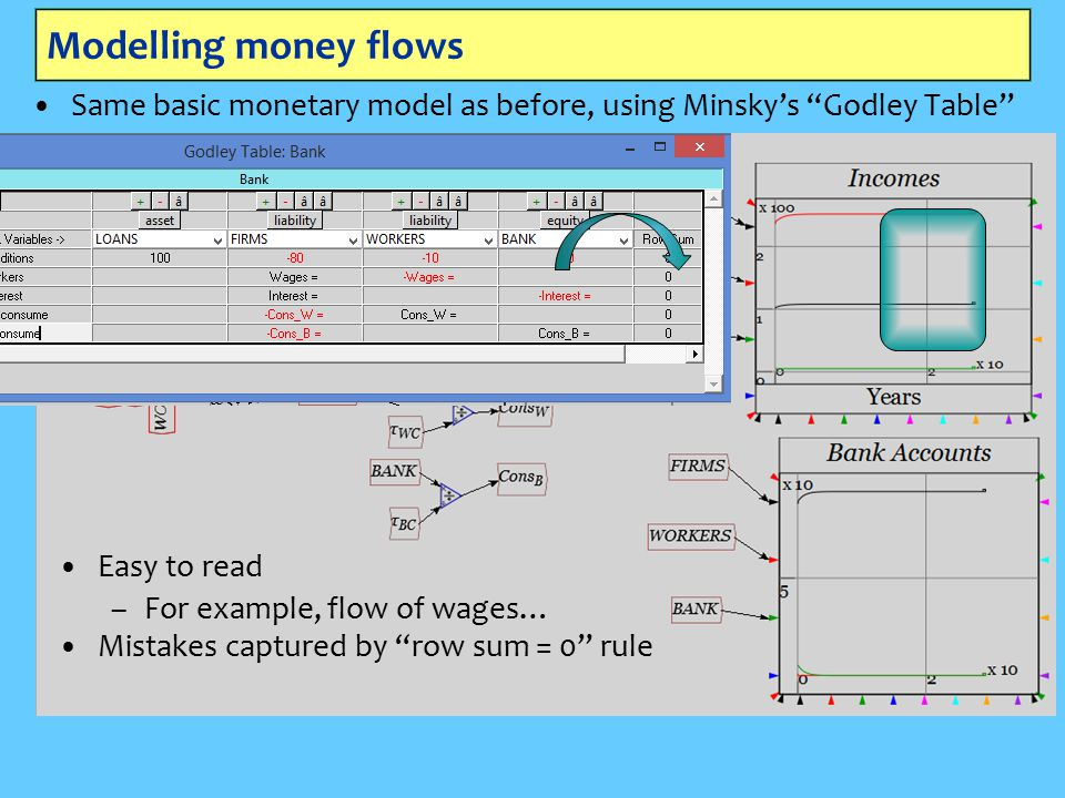Modelling money flows Same basic monetary model as before, using Minsky's Godley Table Easy to read – –For example, flow of wages… Mistakes captured by row sum = 0 rule