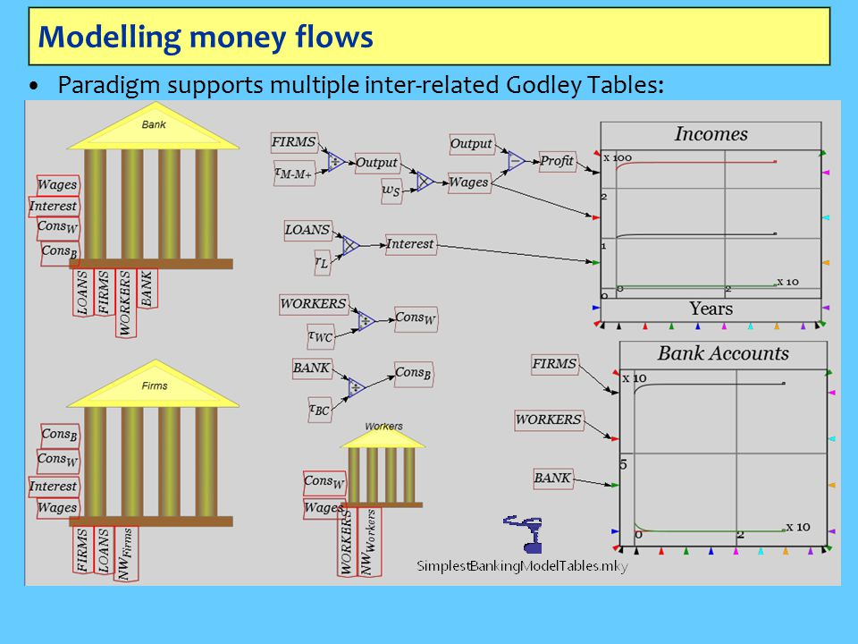 Modelling money flows Paradigm supports multiple inter-related Godley Tables: