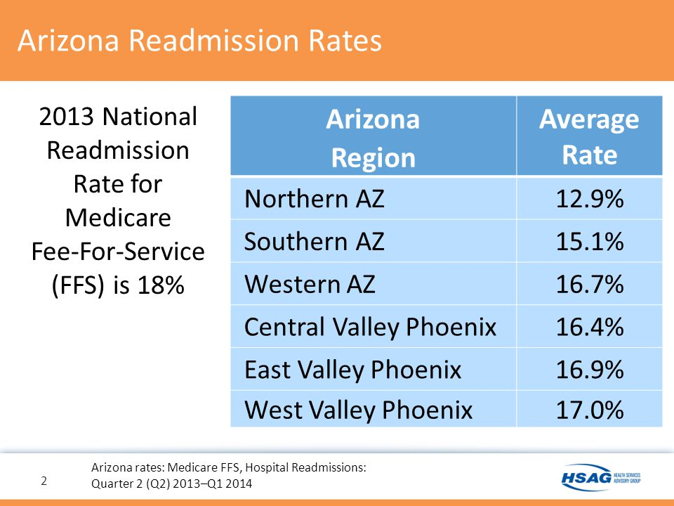 Arizona—Working Well With Each Other Most improved readmission rate in the country Hospital, nursing home, and home health agency collaboratives across the state Adopted Advancing Excellence readmission tracking tool statewide 3