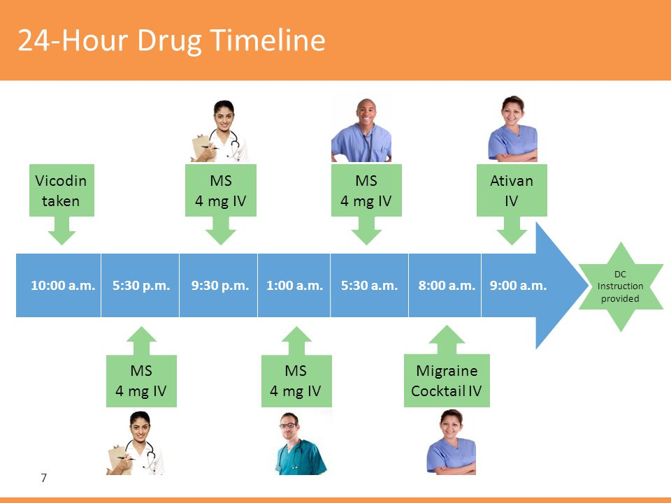 24-Hour Drug Timeline Vicodin taken MS 4 mg IV 10:00 a.m.