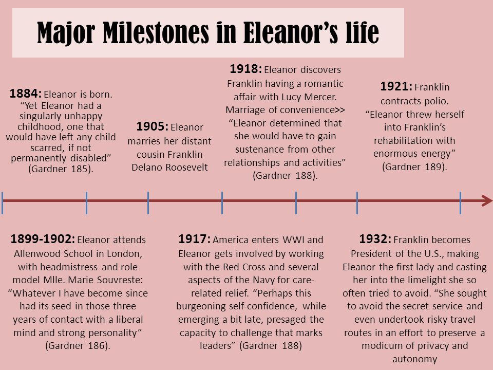 Major Milestones in Eleanor's life 1884: Eleanor is born.