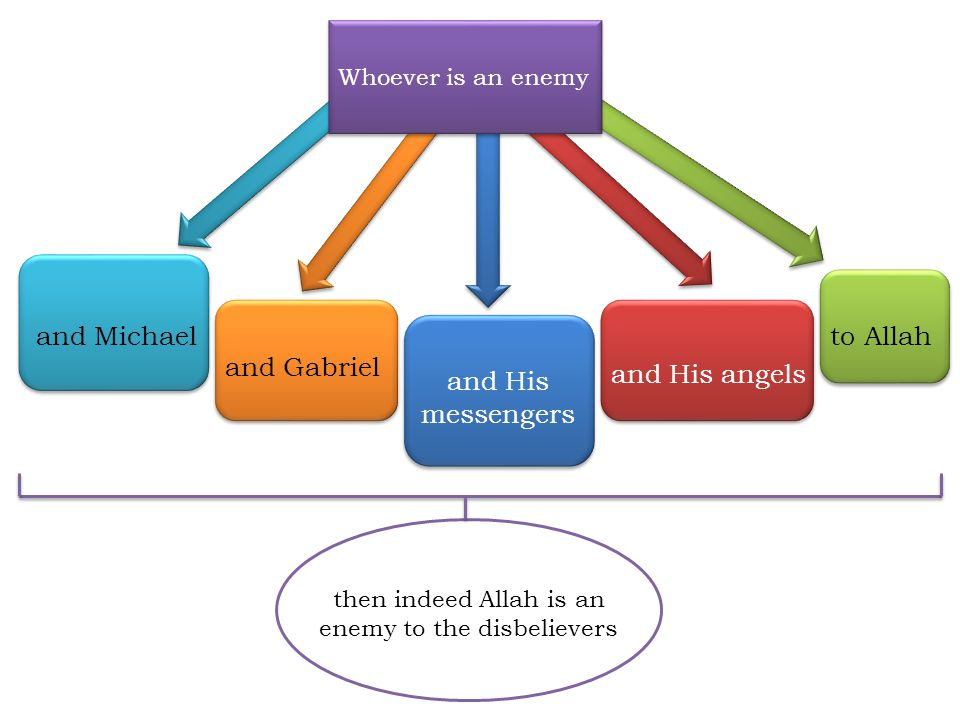 then indeed Allah is an enemy to the disbelievers Whoever is an enemy to Allah and His angels and His messengers and Gabriel and Michael