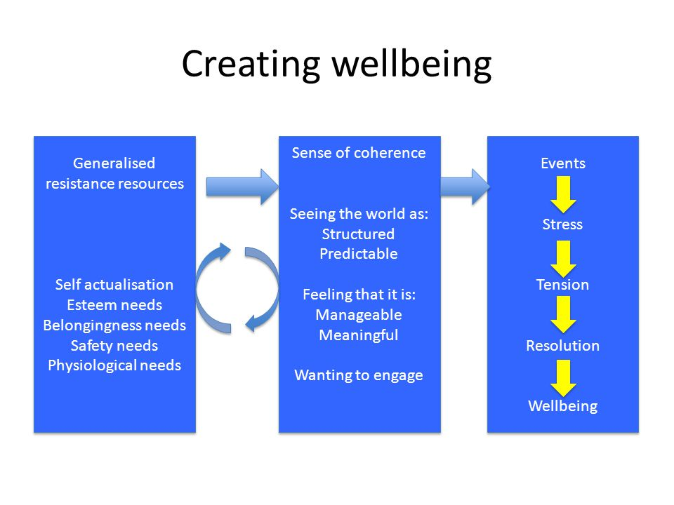 Creating wellbeing Sense of coherence Seeing the world as: Structured Predictable Feeling that it is: Manageable Meaningful Wanting to engage Sense of coherence Seeing the world as: Structured Predictable Feeling that it is: Manageable Meaningful Wanting to engage Generalised resistance resources Self actualisation Esteem needs Belongingness needs Safety needs Physiological needs Generalised resistance resources Self actualisation Esteem needs Belongingness needs Safety needs Physiological needs Events Stress Tension Resolution Wellbeing Events Stress Tension Resolution Wellbeing